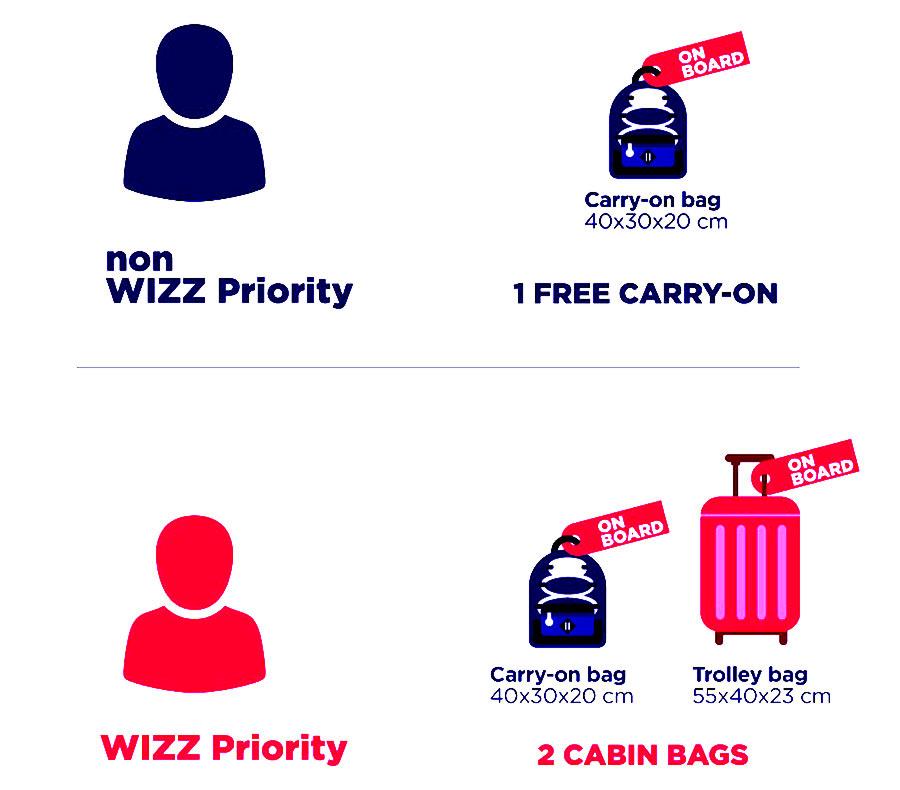 размеры ручной клади Wizz Air