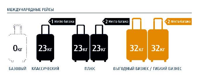 нормы багажа на Эйр Астана