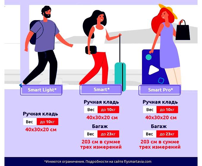 smartavia правила провоза багажа
